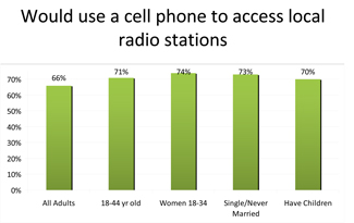 Would use a cell phone to access local radio stations