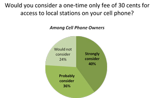 Would consider a one-time fee of 30 cents for access to local stations