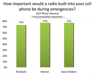Would find a radio-capable cell phone important during emergencies