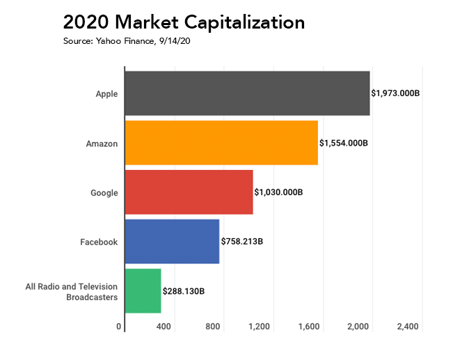 Market Capitalizations